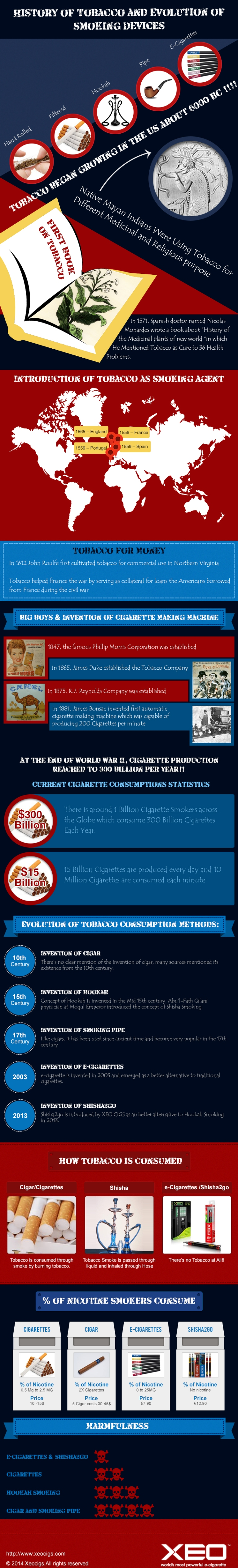 the history of tobacco use an History of tobacco july 25 has the increased awareness of the dangers of tobacco smoking lowered cigarette use to any great in his history of new york.